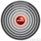 6 lĩnh vực cơ bản của hệ sinh thái quảng cáo hiển thị