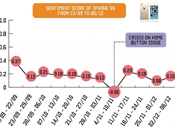 sentiment-score-of-iphone-5s